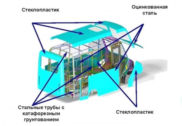 Элементы конструкции пассажирского автобуса Next