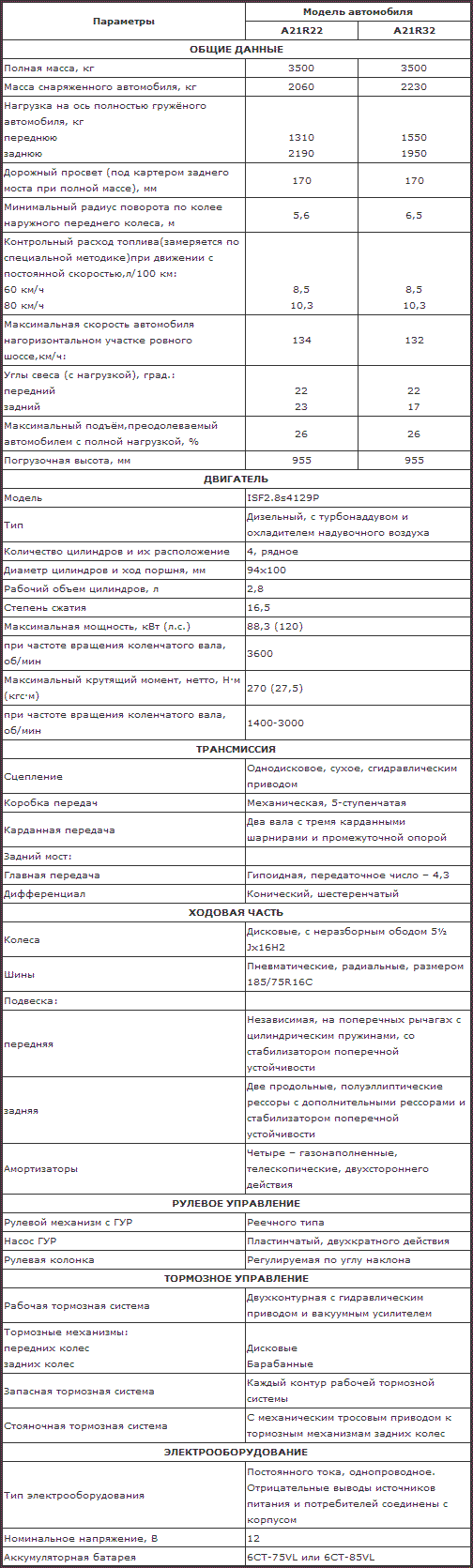 Технические характеристики стандартной и удлиненной платформы